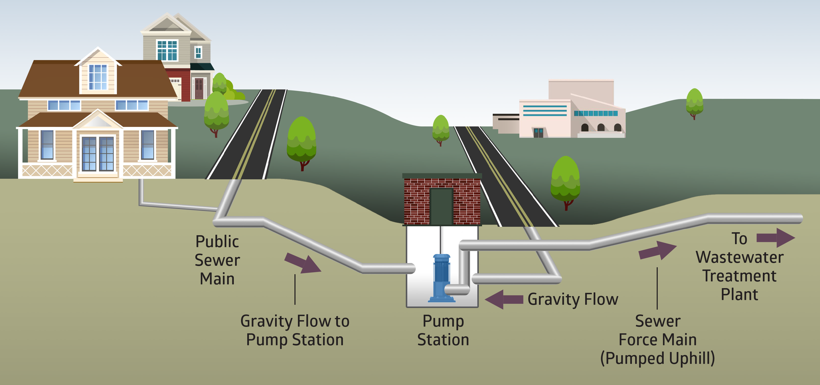Gravity Sewer diagram: Public Sewer Main → Gravity Flow to Pump Station → Pump Station → Sewer Force Main (Pumped Uphill) → To Wastewater Treatment Plant