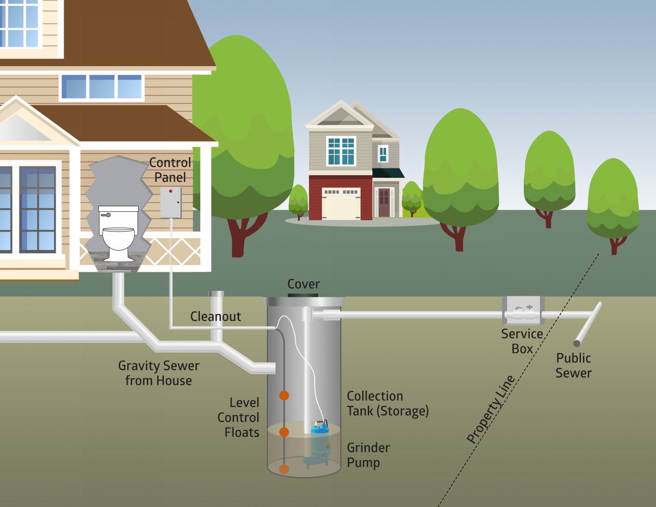 Low Pressure Sewer diagram: Gravity Sewer from House + Cleanout → Collection Tank (Storage) with Grinder Pump and Level Control Floats Operated by Control Panel → Service Box → Public Sewer
